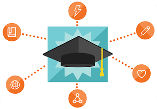 Graduate hat surrounded by icons of a lightning bolt, a pencil, a heart, three connected circles, a globe, and a book