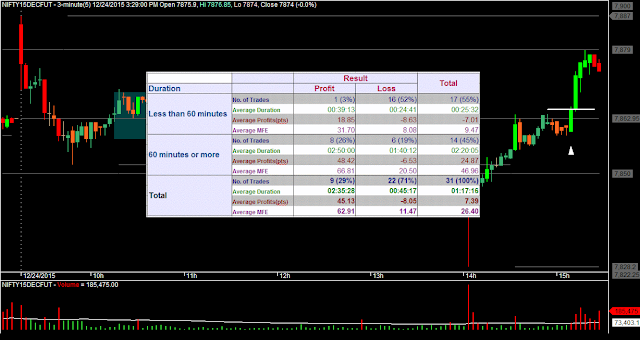 Day Trading: Holding Period vs. Profits