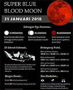 Gerhana Bulan super moon blood