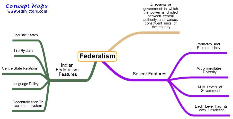 Short essay on Indian Federalism