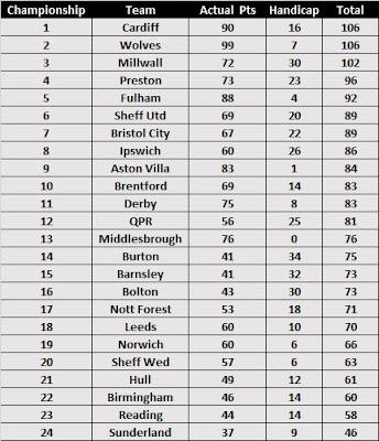 Season Handicap Betting Table 2017/18 - Championship
