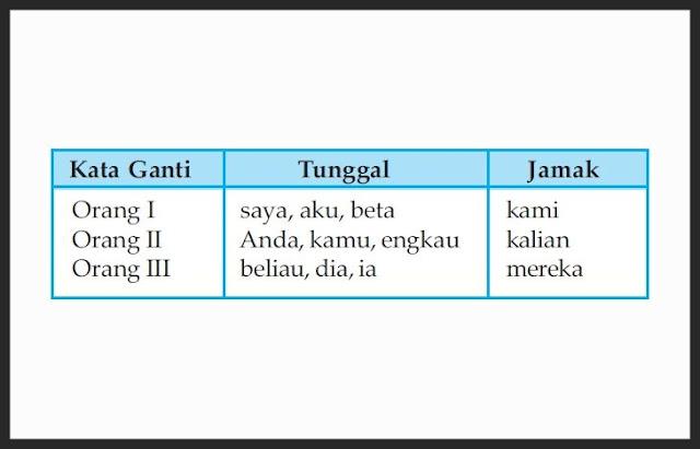 Contoh Kata Ganti, Penggunaan Kata Ganti, Kata Ganti Orang