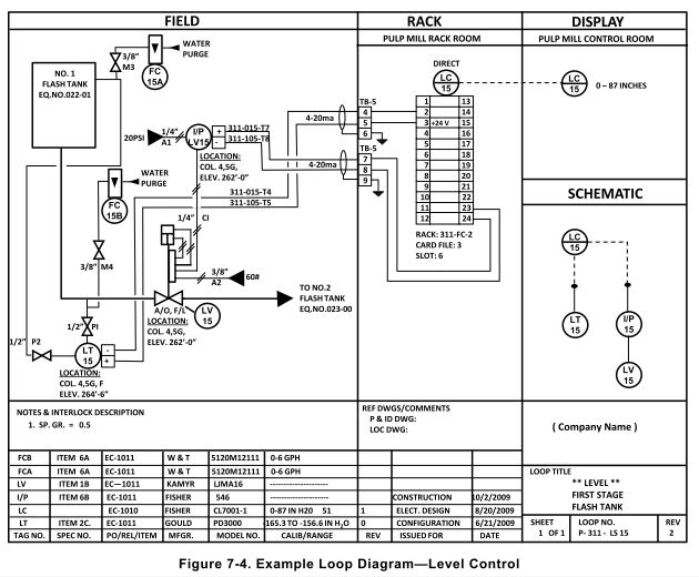 Process Engineer: Process Control System: Wiring/ Loop