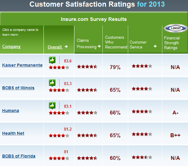 Best Rated Health Insurance Companies >> Best Health Insurance Company Review Comments 2013 The