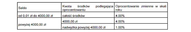 tabela oprocentowania