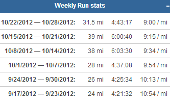 Average 10k Time >> Average 10k Time How Fast Does The Average Runner Run A 5k
