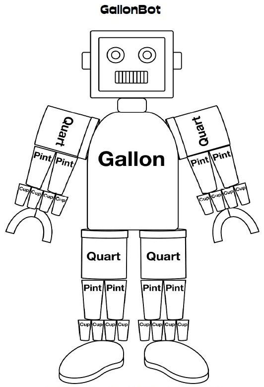 The Math Magazine: Measuring with GallonBot