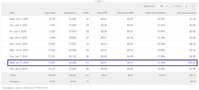 Income Google Adsense Cecah USD10.92 Sehari
