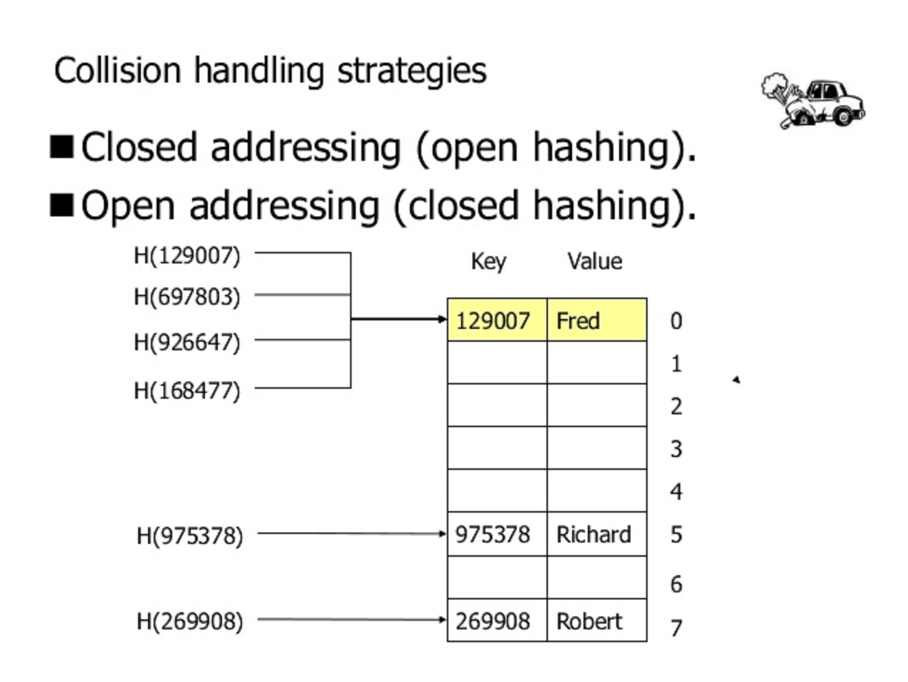 How get method of HashMap or Hashtable works internally in ...