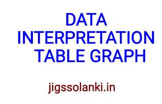 DATA INTERPRETATION:- TABLE GRAPHS NOTE