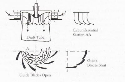 Guide Mechanism For Francis Turbine