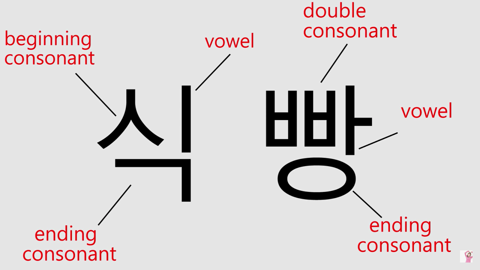 Ya korean 2 how to read and write korean han geul like this example korean letters must start with consonantbeginning and have only one vowel and mostly they have ending consonant which is always expocarfo Gallery
