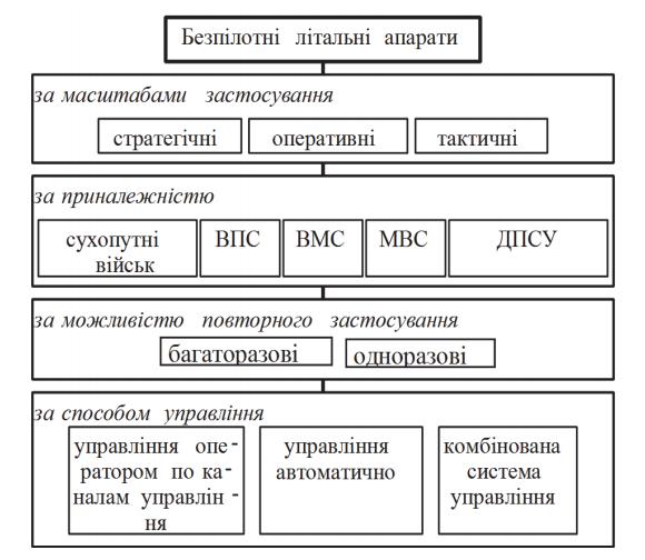 Аналіз сучасних засобів знищення безпілотних літальних апаратів Ukrainian Military Pages