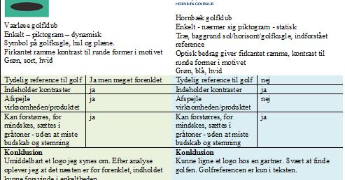 Bk13 - opgave - sport - golflogo analyse | Joan Jensen