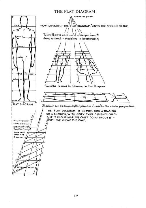 Kreated By Krause  Andrew Loomis U0026 39 S  U0026quot Flat Diagram U0026quot  U2014part I