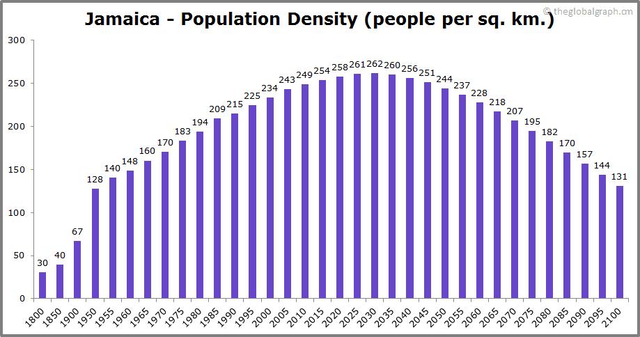 Jamaica  Population Density (people per sq. km.)