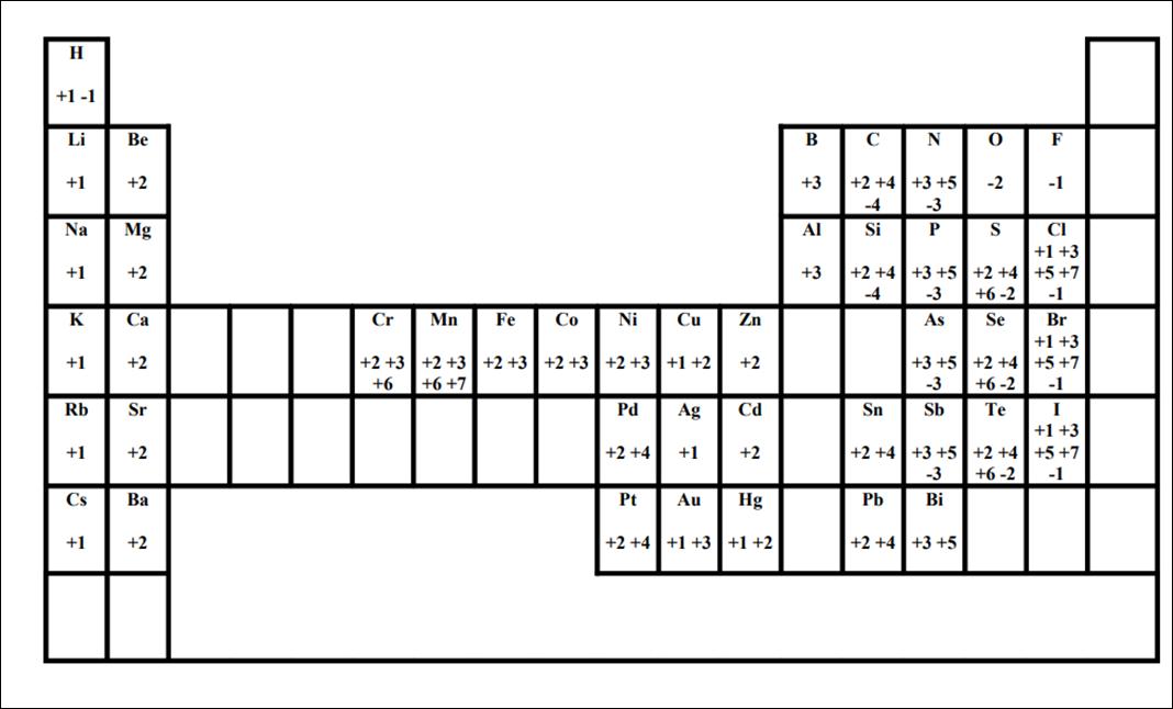 Iesaglinaresfisicaquimica tabla de valencias tabla de valencias urtaz Images