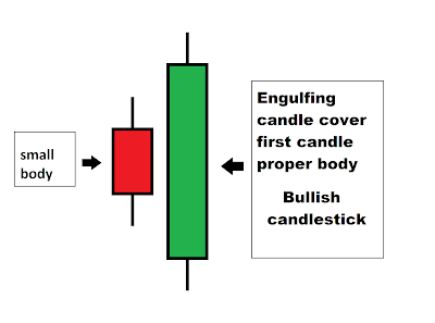 Bullish Engulfing Screener