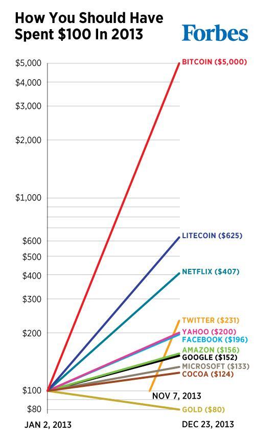 investimento de 200 dólares em bitcoin renderá