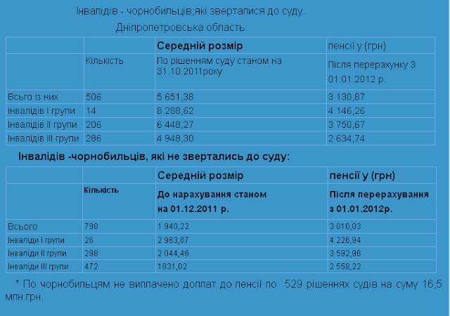 Порівняльна таблиця змін у пенсійному забезпеченні