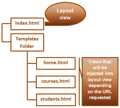 AngularJS routing tutorial