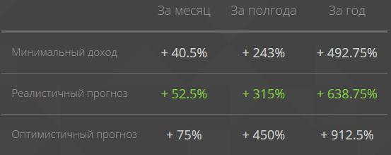 Прогнозируемая доходность C-trade