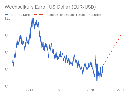 Prognose Euro Kurs