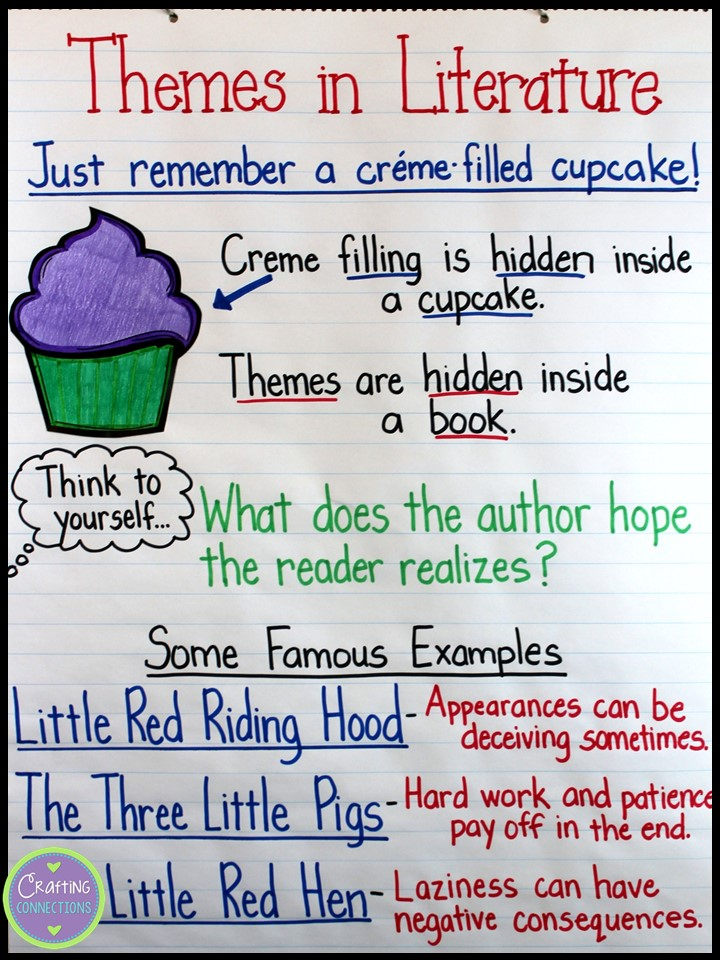 Teaching about Themes using the cupcake analogy! Crafting