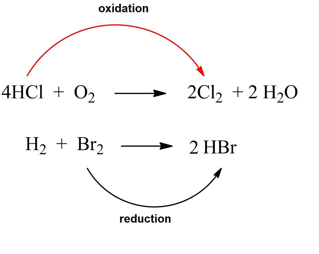 Oxidation Reduction Redox Reactions Balancing Redox