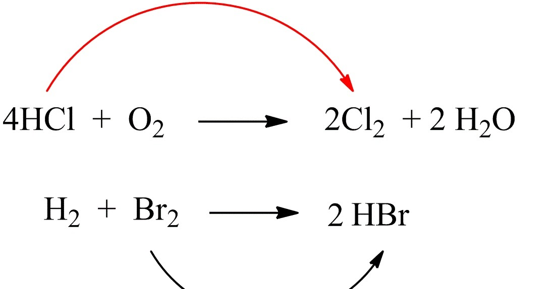 Oxidation – Reduction (Redox) Reactions