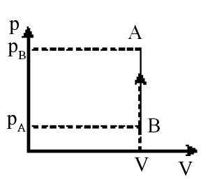 Proses Isokhoris Termodinamika