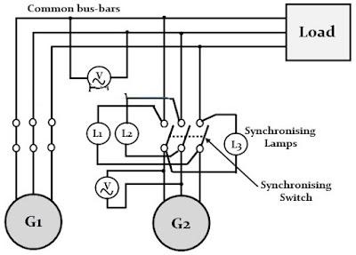 Department Of Eee Adbu Eee World Synchronization Of Alternator And Methods Of Synchronization Of Alternator