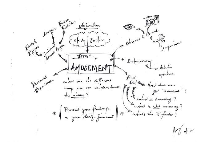 Design Journal SOS: Part 1/2: Theme: Definition