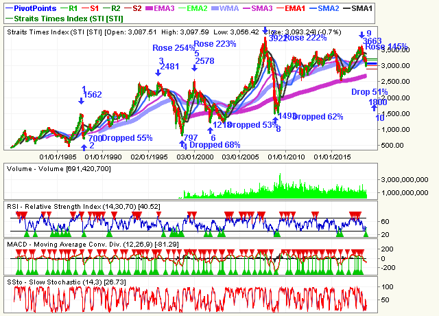 Trading For A Living Singapore Straits Times Index Sti