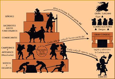 Resultado de imagen para pirámide mesoamérica dibujo tlatoani