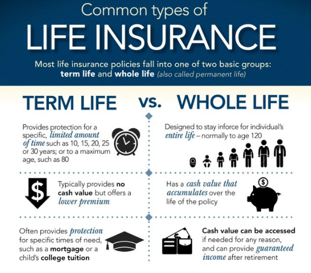 Divorce Whole Life Insurance or Term Life Insurance