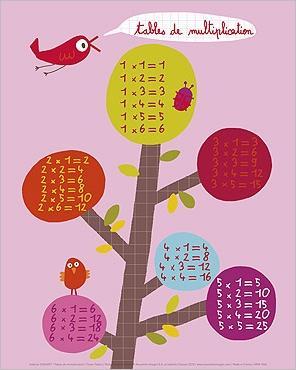 Montessori en ce nid m moriser ses tables de multiplication - Table de division a imprimer ...