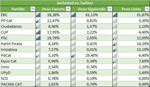 actividades en Twitter, Ciencia política, análisis, análisis polítocos españa, análisis predictivo, análisis de datos, datos de calidad, elecciones, 21D, Klout, Sociología