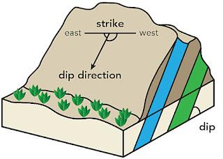 Dip dan Strike Lapisan Batuan