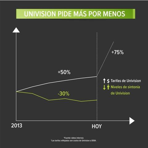 #EstadosUnidos Univision exige que los clientes hispanos Paguen Más Por Menos
