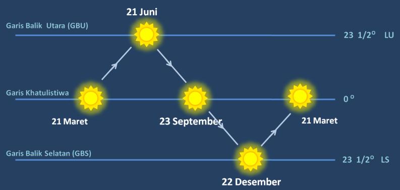 Ilustrasi gerak semu matahari berdasarkan lintang dimana matahari berada