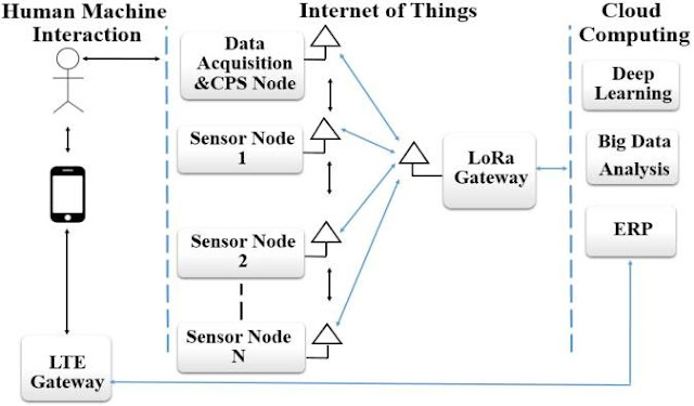 What Is IoT? - A Simple Explanation of the Internet of Things