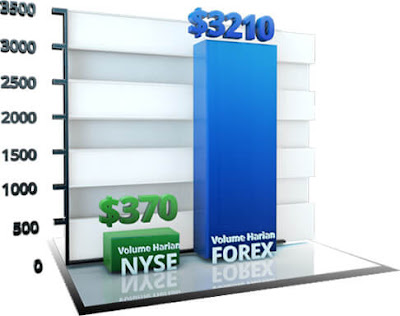 Analisa Fundamental, Forex News, Berita Forex