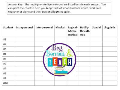 Using a Multiple Intelligences Quiz to group students