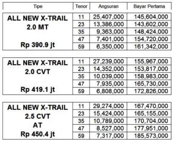 Harga Cicilan Nissan X Trail