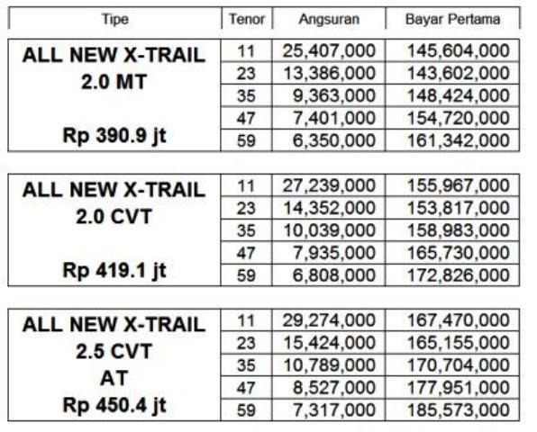 Kredit Nissan X Trail Baru