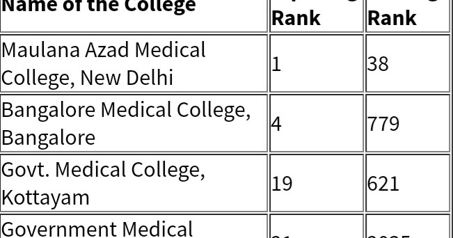 NEET 2019: Expected Cut off and closing NEET ranks for top