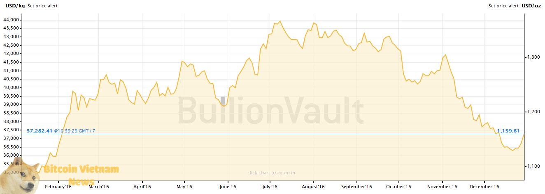 Vàng mất gần 20% trong 6 tháng cuối năm