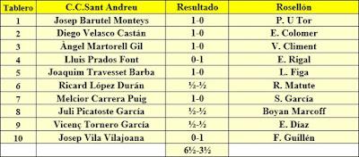Ronda 2 del Campeonato de Cataluña 1961 - 1ª Categoría A