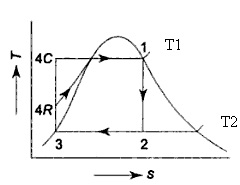 DIFFERENCE BETWEEN RANKINE AND CARNOT CYCLE - Mechanical Engineering